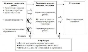 Мотивация конструкторов в машиностроении - существующие концепции (часть 2)