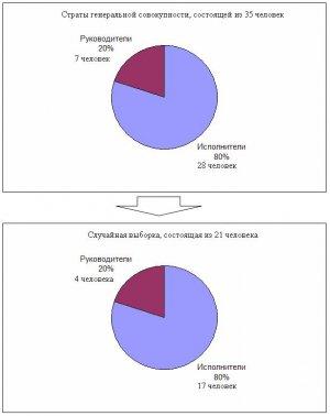 Мотивация конструкторов в машиностроении - Проектирование статистической системы (часть 3)