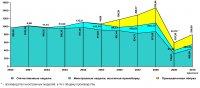 Обзор работы российской автомобильной промышленности за 2000-2009 годы и прогноз дальнейшего развития