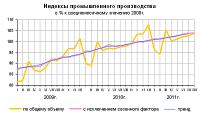 Промышленное производство показывает рост