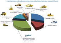СМР: При вступлении в ВТО российские машиностроители нуждаются в господдержке