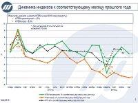 ИПЕМ: в мае 2013 года рост российской промышленности замедлился