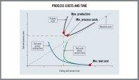 Рациональный подход к экономике производства