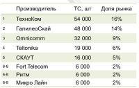 Аналитический центр Omnicomm измерил российский рынок мониторинга транспорта и тахографии