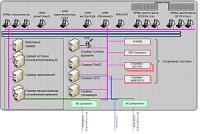 """""""ПТА-2015"""": Новый программно-технический комплекс для разработки SCADA-решений SYNSCAN"""