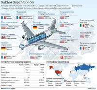 Возможности гражданского авиастроения России