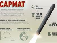 """Двигатель ракет """"Воевода"""" лег в основу при разработке """"Сармата"""""""
