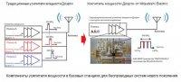 Mitsubishi Electric разрабатывает сверхширокополосный GaN-усилитель мощности Доэрти