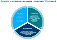 """ФГУП """"ЦАГИ"""" подготовило проект инновационного кластера авиационных технологий"""