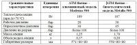 В Ингушетии открылось производство радиаторов отопления