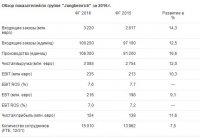 Jungheinrich подвел итоги 2016 финансового года