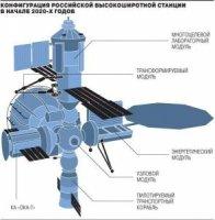 Российская орбитальная станция: быть или не быть