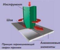 Трехмерная (5-ти осевая) сварка трением с перемешиванием (FSW) на оборудовании METROM