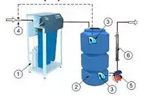 Фильтры очистки воды на весь дом.