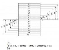 Плотномер. Измерение плотности жидкостей по крутящему моменту на мембране (пластине)