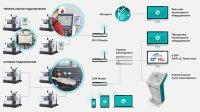 Аппаратный контроль и системы управления и сбора данных для оборудования в области обработки металлопроката.
