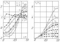 Исследование аэродинамических закономерностей вихревого пылегазоразделителя