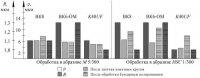 Исследование влияния условий буксирного полирования режущих инструментов на изменение микрогеометрии режущих кромок