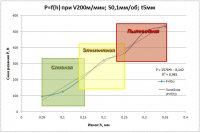 Влияние износа режущего инструмента на процесс стружкообразования при фрезеровании композиционного материала