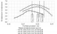 Повышение эффективности работы абразивного инструмента при шлифовании сварных стыков