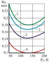 Интегральная обработка и результаты исследования качества поверхностного слоя